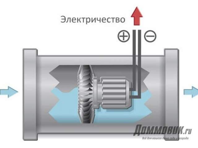 Газовая колонка в частном доме