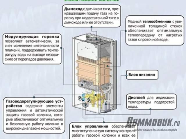 Принцип работы газовой колонки