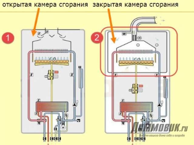 Настенный газовый котел частного дома - камеры сгорания