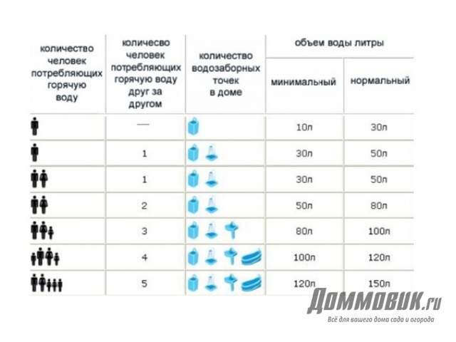 Какой объем водонагревателя выбрать?