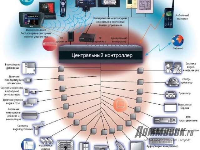 Устройства подключенные к центральному контроллеру